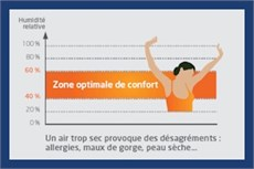 zone_optimale_de_confort